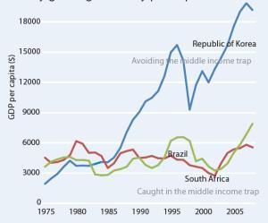تله درآمد متوسط